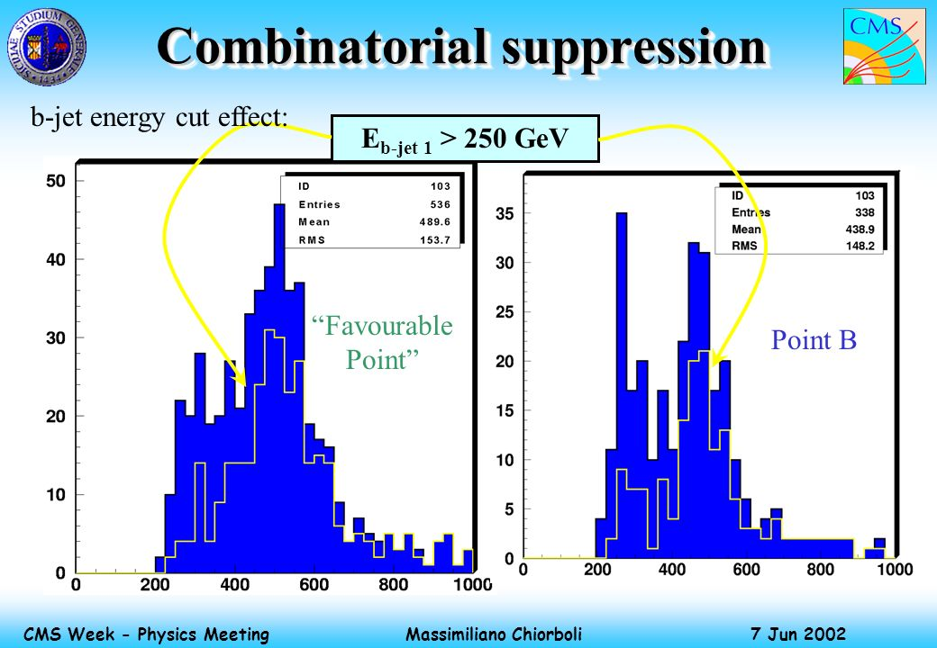 Massimiliano Chiorboli 7 Jun 2002 CMS Week - Physics Meeting Combinatorial suppression E b-jet 1 > 250 GeV Favourable Point Point B b-jet energy cut e