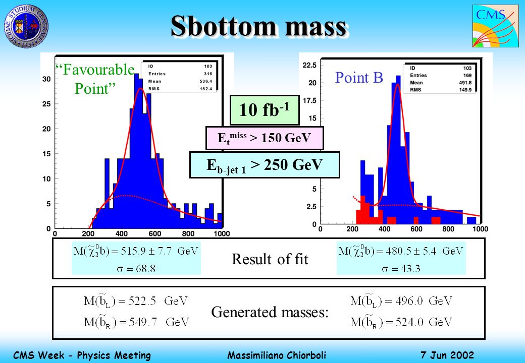 Massimiliano Chiorboli 7 Jun 2002 CMS Week - Physics Meeting Sbottom mass Result of fit Generated masses: E t miss > 150 GeV 10 fb -1 E b-jet 1 > 250 GeV Favourable Point Point B