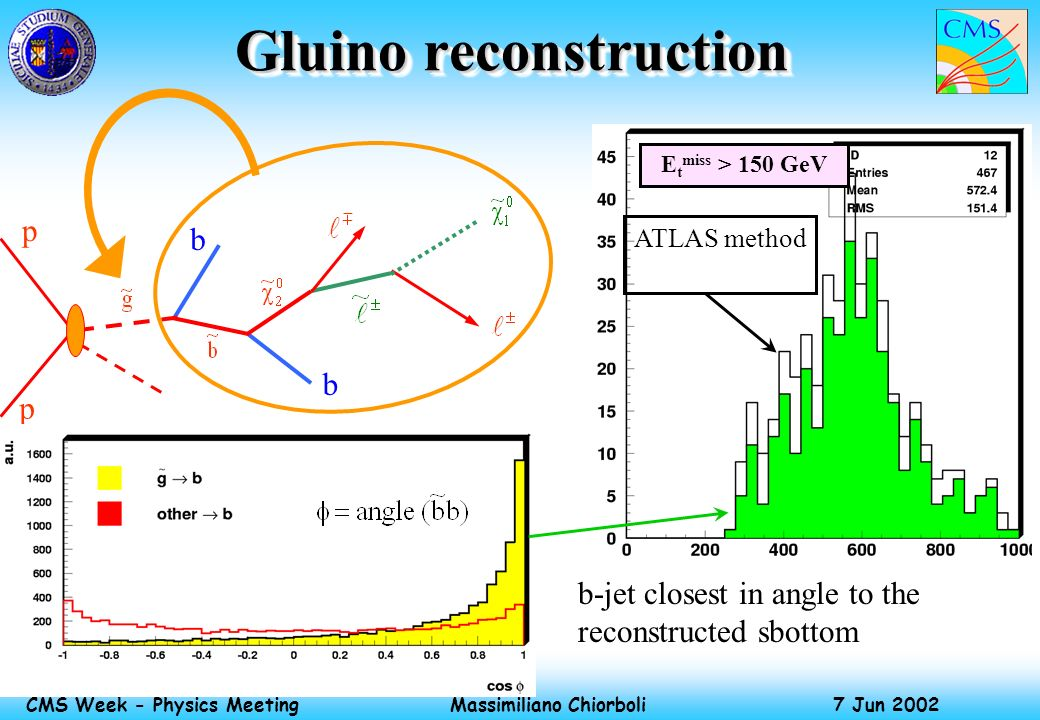 Massimiliano Chiorboli 7 Jun 2002 CMS Week - Physics Meeting Gluino reconstruction p p b b E t miss > 150 GeV ATLAS method b-jet closest in angle to t