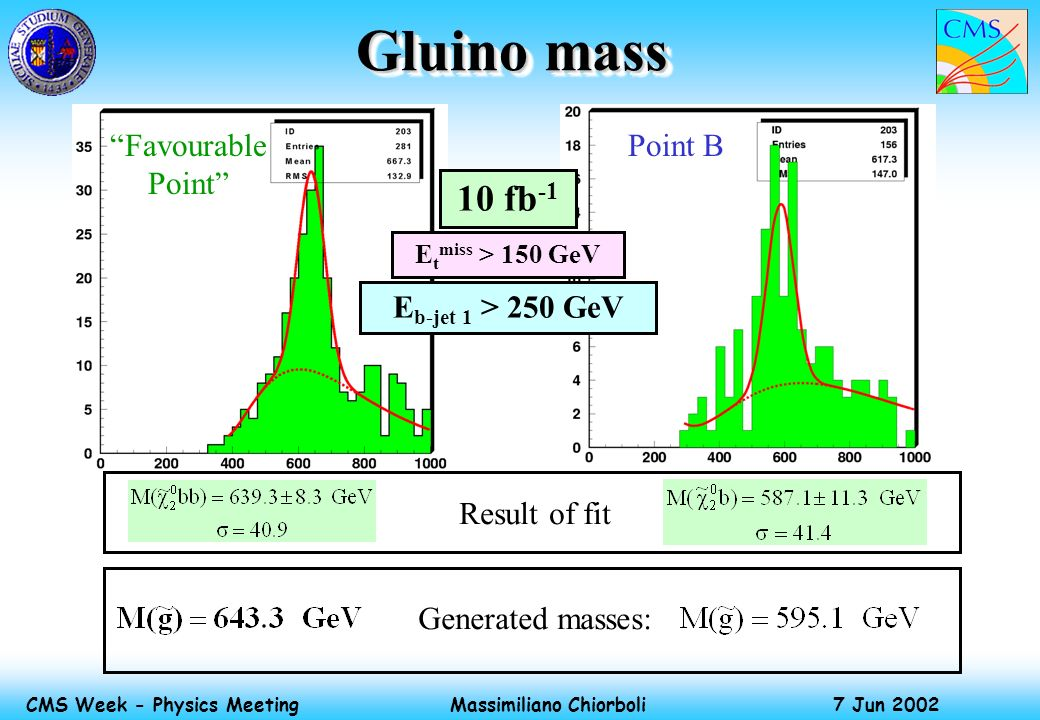Massimiliano Chiorboli 7 Jun 2002 CMS Week - Physics Meeting Gluino mass Result of fit Generated masses: Favourable Point Point B E t miss > 150 GeV 1
