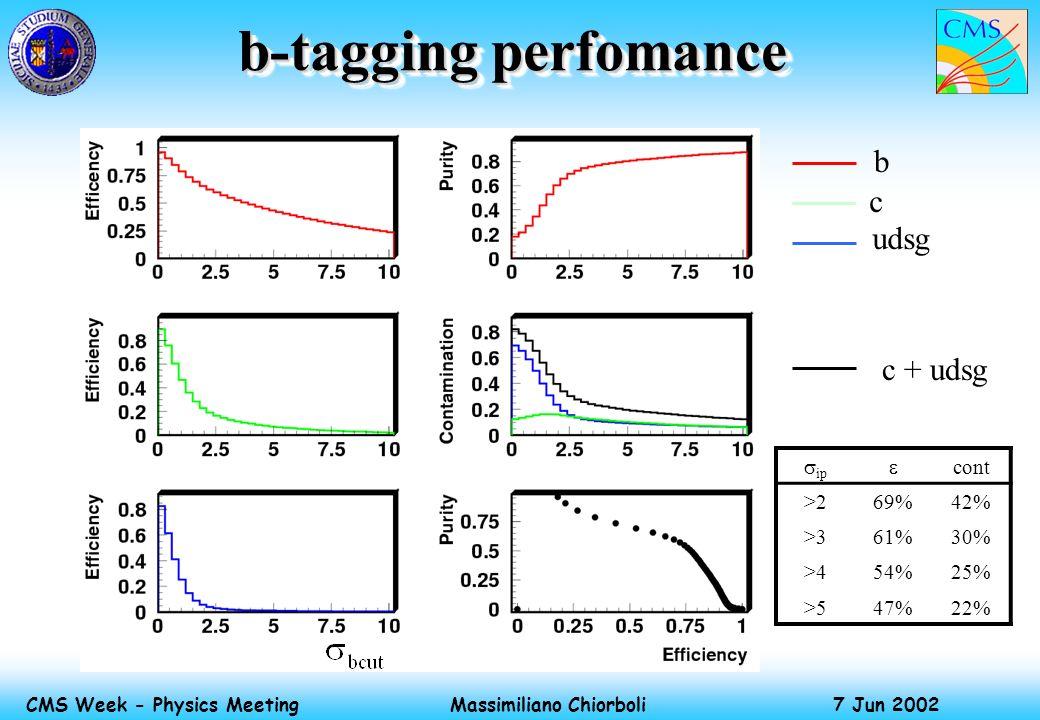 Massimiliano Chiorboli 7 Jun 2002 CMS Week - Physics Meeting b-tagging perfomance b c udsg c + udsg ip cont >269%42% >361%30% >454%25% >547%22%