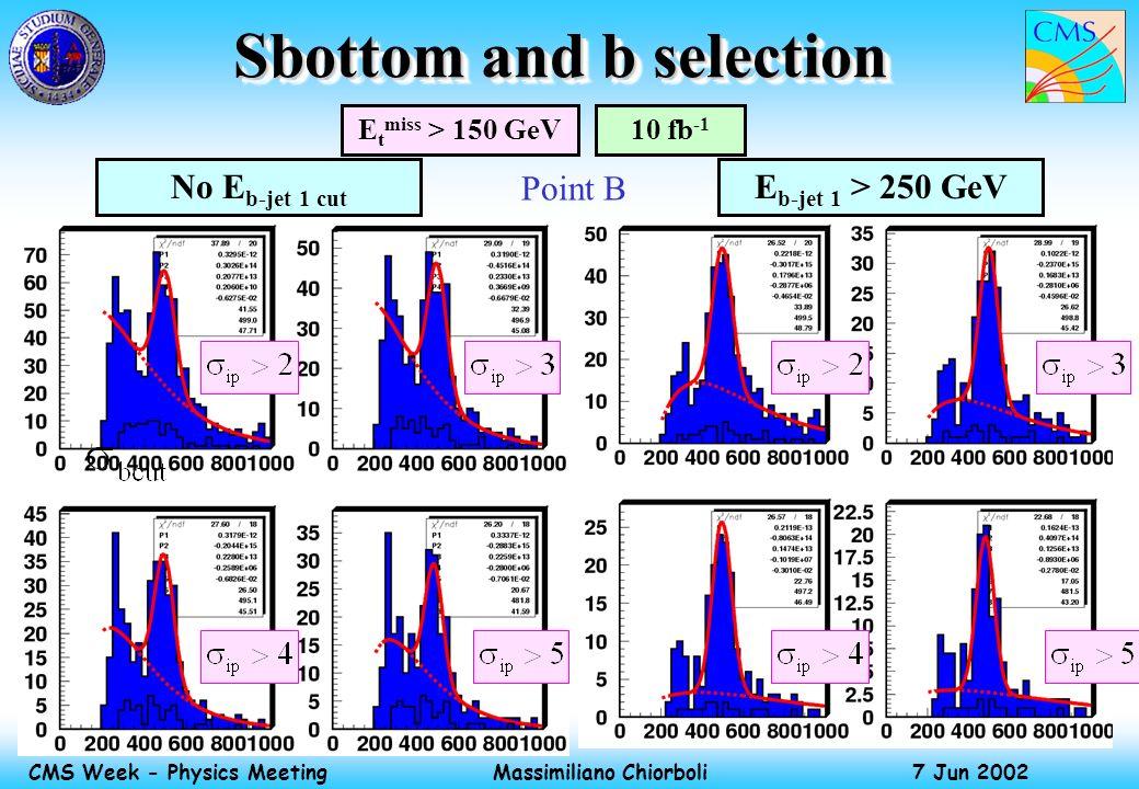 Massimiliano Chiorboli 7 Jun 2002 CMS Week - Physics Meeting Sbottom and b selection E t miss > 150 GeV10 fb -1 E b-jet 1 > 250 GeVNo E b-jet 1 cut Point B