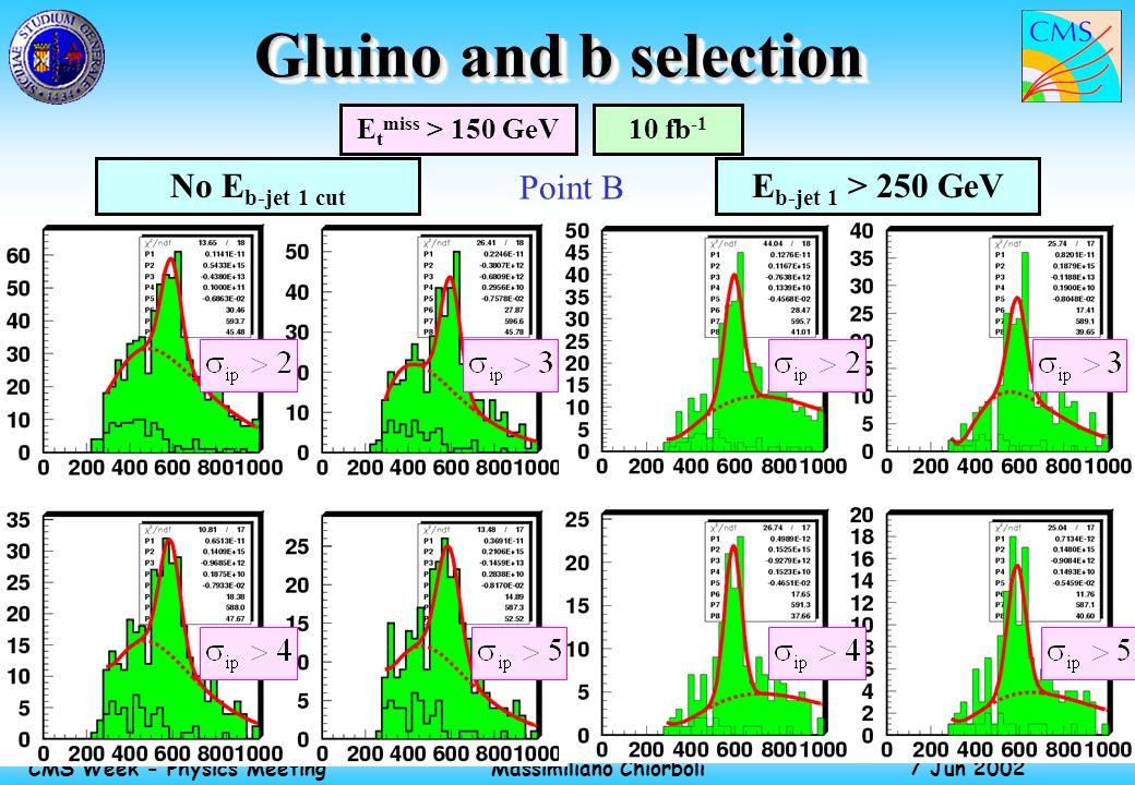 Massimiliano Chiorboli 7 Jun 2002 CMS Week - Physics Meeting Gluino and b selection E t miss > 150 GeV10 fb -1 E b-jet 1 > 250 GeVNo E b-jet 1 cut Point B