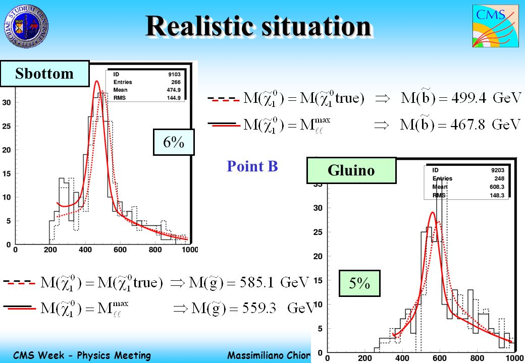 Massimiliano Chiorboli 7 Jun 2002 CMS Week - Physics Meeting Realistic situation Sbottom Gluino 6% 5% Point B