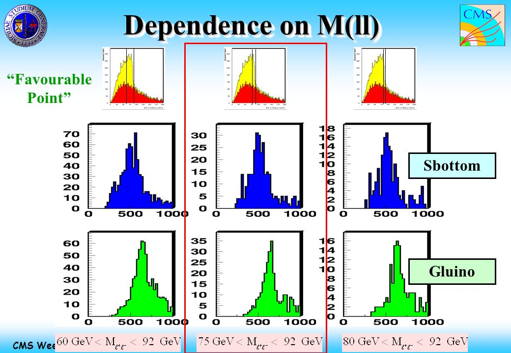 Massimiliano Chiorboli 7 Jun 2002 CMS Week - Physics Meeting Dependence on M(ll) Sbottom Gluino Favourable Point
