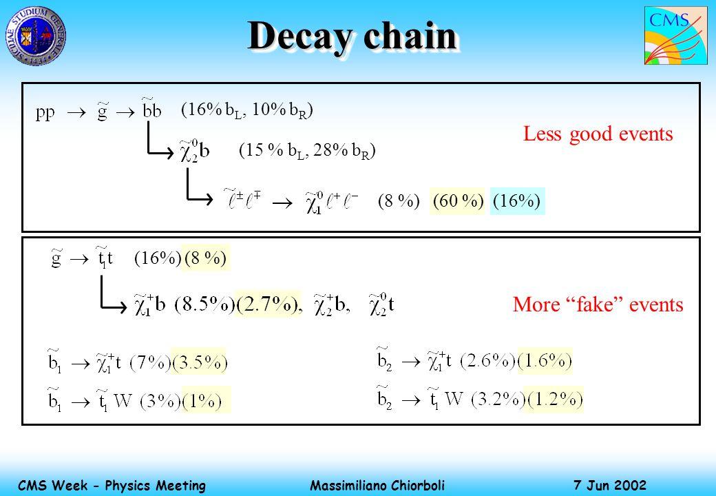 Massimiliano Chiorboli 7 Jun 2002 CMS Week - Physics Meeting (8 %) (60 %) (16%) (16%) (8 %) Decay chain (16% b L, 10% b R ) (15 % b L, 28% b R ) Less good events More fake events