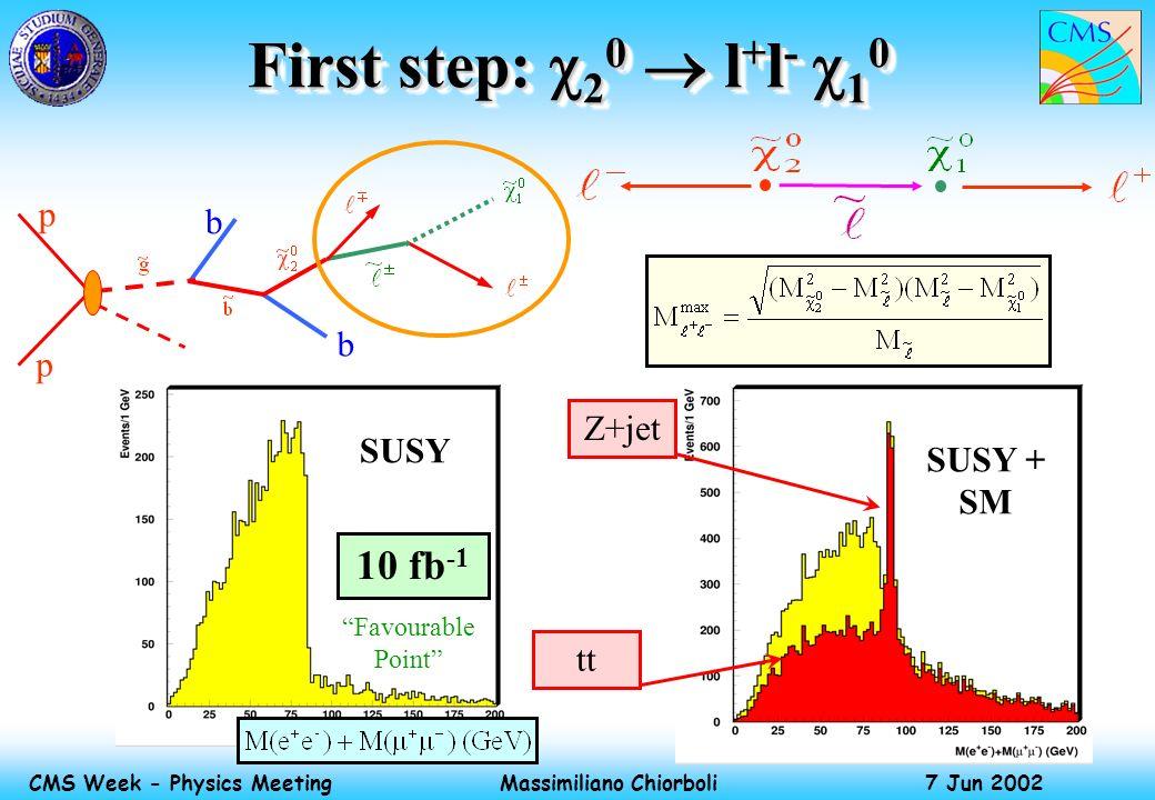 Massimiliano Chiorboli 7 Jun 2002 CMS Week - Physics Meeting First step: 2 0 l + l - 1 0 p p b b SUSY SUSY + SM 10 fb -1 Z+jet tt Favourable Point