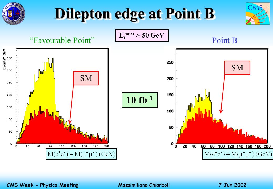 Massimiliano Chiorboli 7 Jun 2002 CMS Week - Physics Meeting Dilepton edge at Point B E t miss > 50 GeV 10 fb -1 Favourable PointPoint B SM