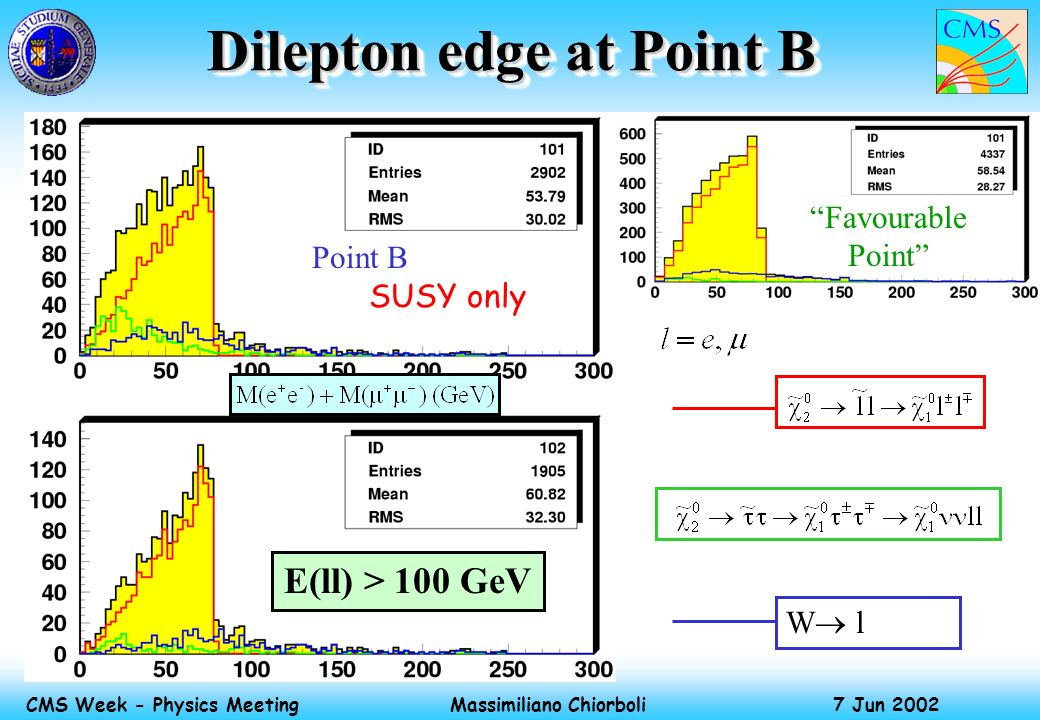 Massimiliano Chiorboli 7 Jun 2002 CMS Week - Physics Meeting Dilepton edge at Point B SUSY only E(ll) > 100 GeV W l Favourable Point Point B