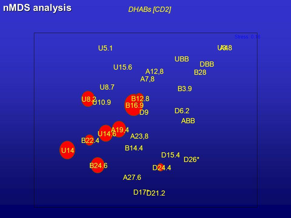 DHABs [CD2] U3.8 U5.1 U8.2 U8.7 U10.9 U14 U14.6 U15.6 UBB B3.9 B12.8 B14.4 B16.9 B22.4 B24.6 B28 D6.2 D9 D15.4 D17* D21.2 D24.4 D26* DBB A4 A7,8 A12,8 A19,4 A23,8 A27.6 ABB Stress: 0,16 nMDS analysis