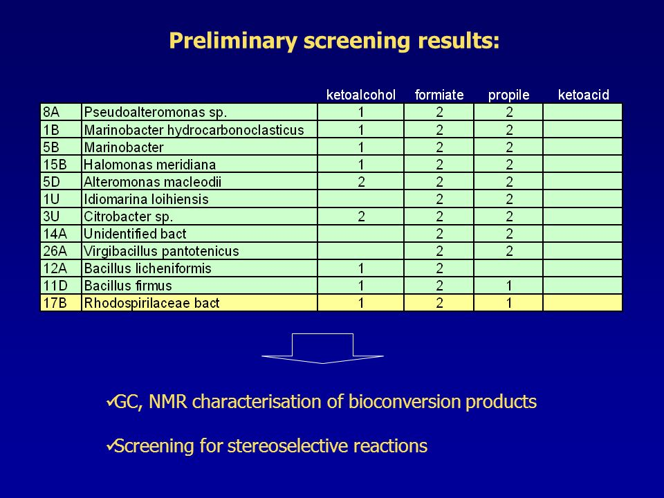 Preliminary screening results: GC, NMR characterisation of bioconversion products Screening for stereoselective reactions