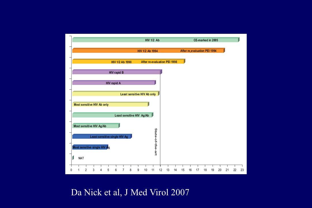 Da Nick et al, J Med Virol 2007