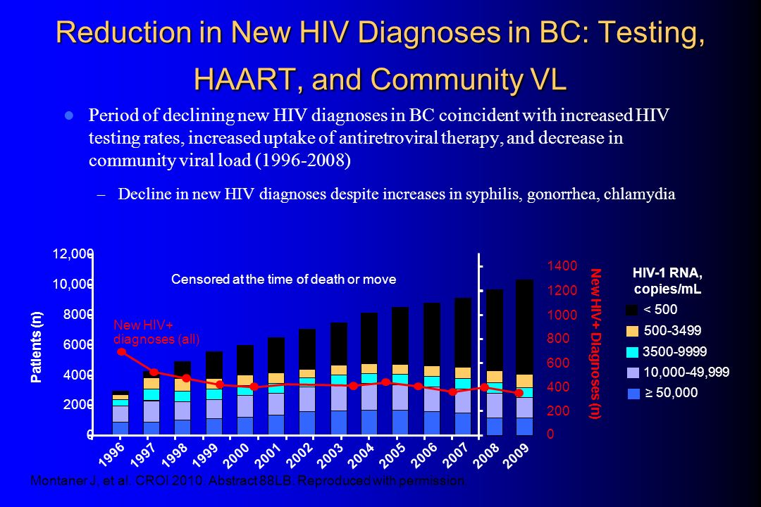 Period of declining new HIV diagnoses in BC coincident with increased HIV testing rates, increased uptake of antiretroviral therapy, and decrease in c