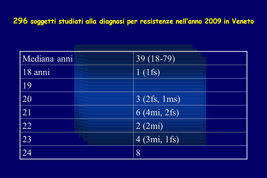 296 soggetti studiati alla diagnosi per resistenze nellanno 2009 in Veneto Mediana anni39 (18-79) 18 anni1 (1fs) 19 203 (2fs, 1ms) 216 (4mi, 2fs) 222 (2mi) 234 (3mi, 1fs) 248
