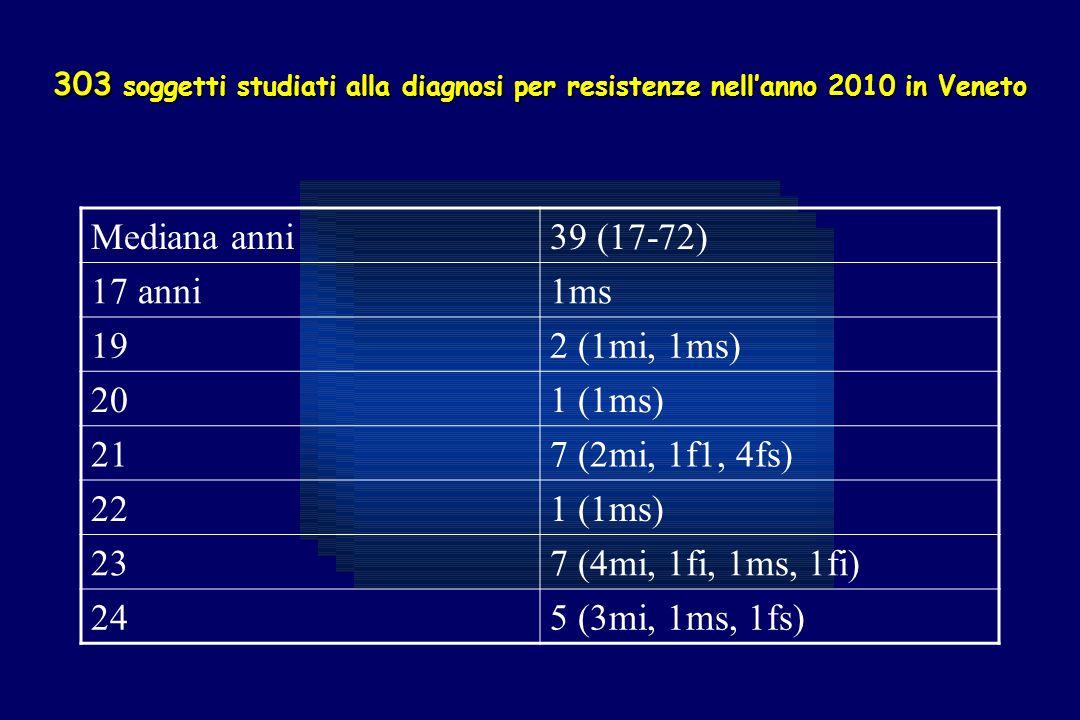 303 soggetti studiati alla diagnosi per resistenze nellanno 2010 in Veneto Mediana anni39 (17-72) 17 anni1ms 192 (1mi, 1ms) 201 (1ms) 217 (2mi, 1f1, 4fs) 221 (1ms) 237 (4mi, 1fi, 1ms, 1fi) 245 (3mi, 1ms, 1fs)