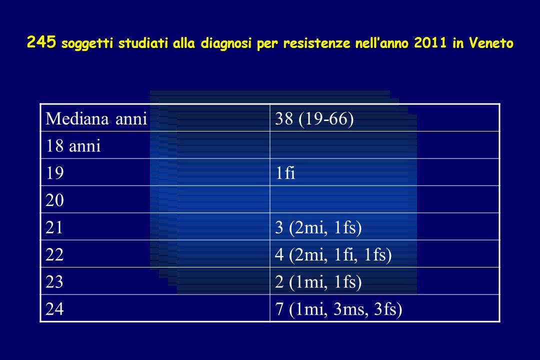 245 soggetti studiati alla diagnosi per resistenze nellanno 2011 in Veneto Mediana anni38 (19-66) 18 anni 191fi 20 213 (2mi, 1fs) 224 (2mi, 1fi, 1fs) 232 (1mi, 1fs) 247 (1mi, 3ms, 3fs)