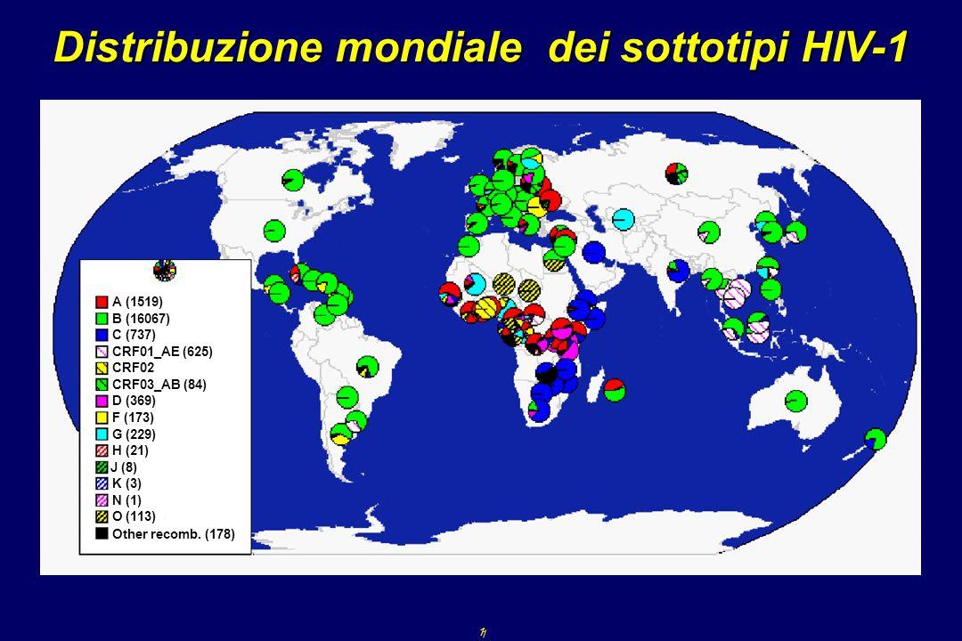 Distribuzione mondiale dei sottotipi HIV-1 1 1 A (1519) B (16067) C (737) CRF01_AE (625) CRF02_AG (51) CRF03_AB (84) D (369) F (173) G (229) H (21) J (8) N (1) K (3) O (113) Other recomb.