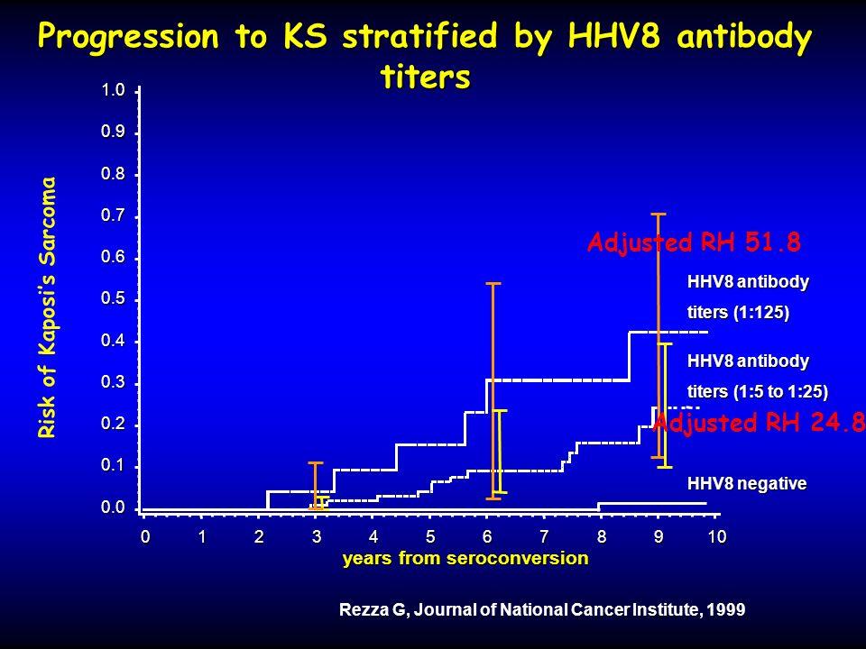 Progression to KS stratified by HHV8 antibody titers Risk of Kaposis Sarcoma Adjusted RH 51.8 Adjusted RH 24.8 Rezza G, Journal of National Cancer Ins
