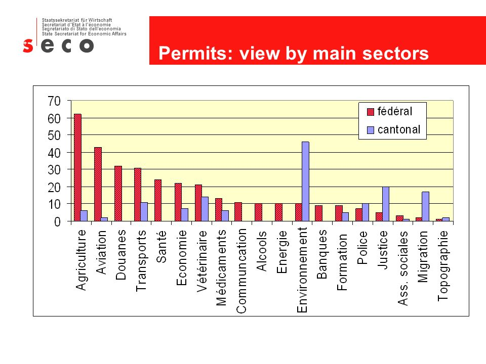 Staatssekretariat für Wirtschaft Secrétariat dEtat à léconomie Segretariato di Stato dell economia State Secretariat for Economic Affairs Permits: view by main sectors