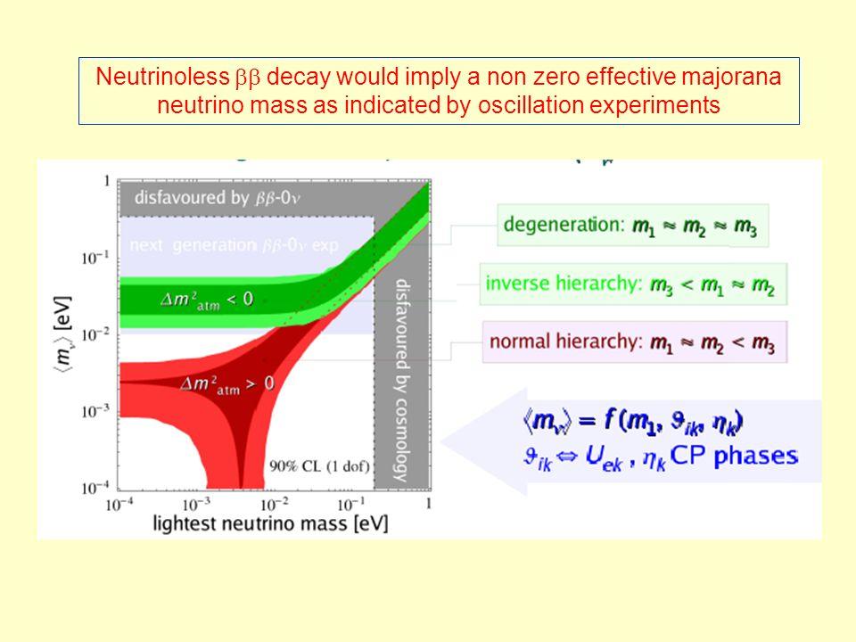Neutrinoless decay would imply a non zero effective majorana neutrino mass as indicated by oscillation experiments