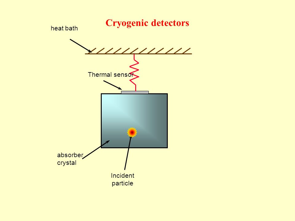Incident particle absorber crystal heat bath Thermal sensor Cryogenic detectors
