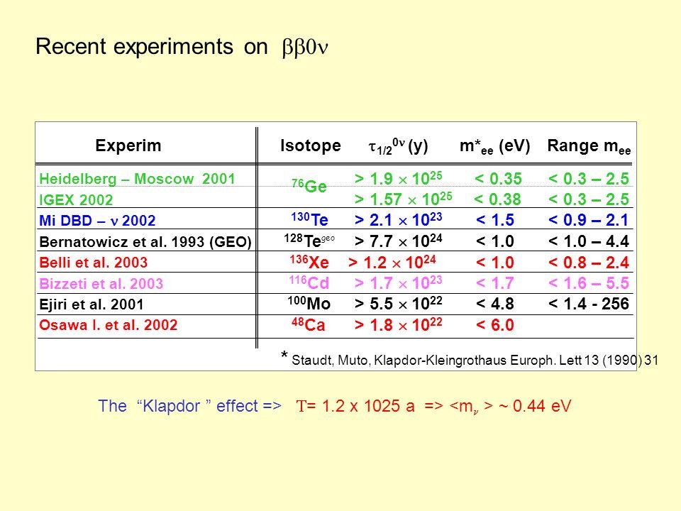 m* ee (eV) < 6.0 > 1.8 10 22 48 Ca Osawa I. et al.
