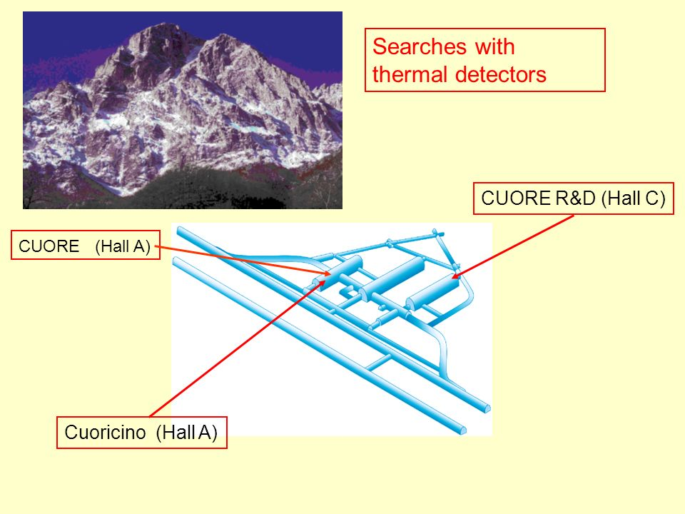 Searches with thermal detectors Cuoricino (Hall A) CUORE (Hall A) CUORE R&D (Hall C)