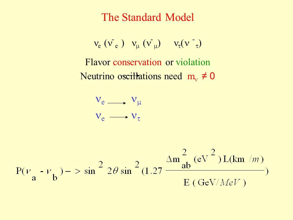 The Standard Model e ֿ e ֿ ֿ Flavor conservation or violation Neutrino oscillations need m 0 e