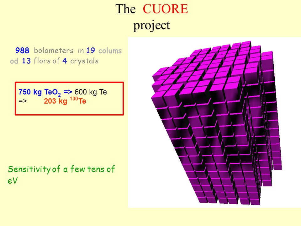 The CUORE project 988 bolometers in 19 colums od 13 flors of 4 crystals 750 kg TeO 2 => 600 kg Te => 203 kg 130 Te Sensitivity of a few tens of eV