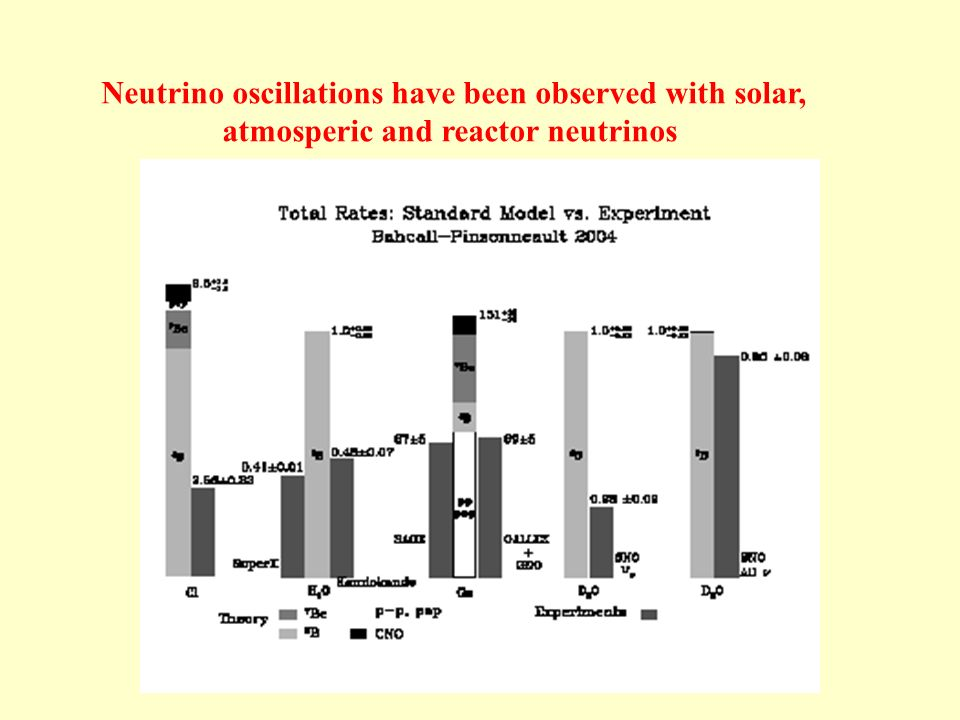 Neutrino oscillations have been observed with solar, atmosperic and reactor neutrinos