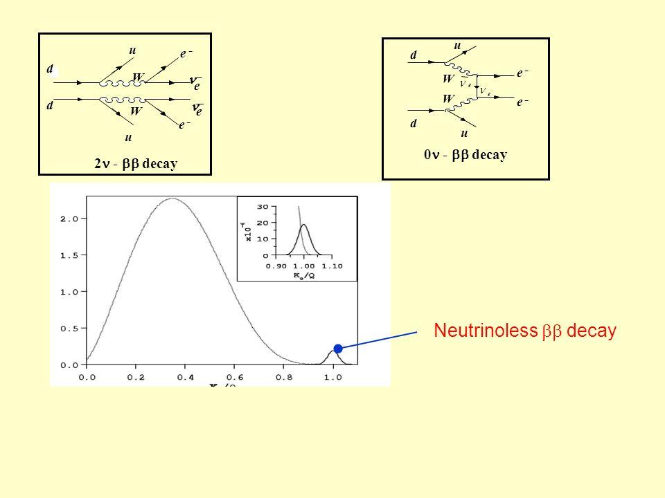 0 - decay e - e - d d u u W W e e Neutrinoless decay