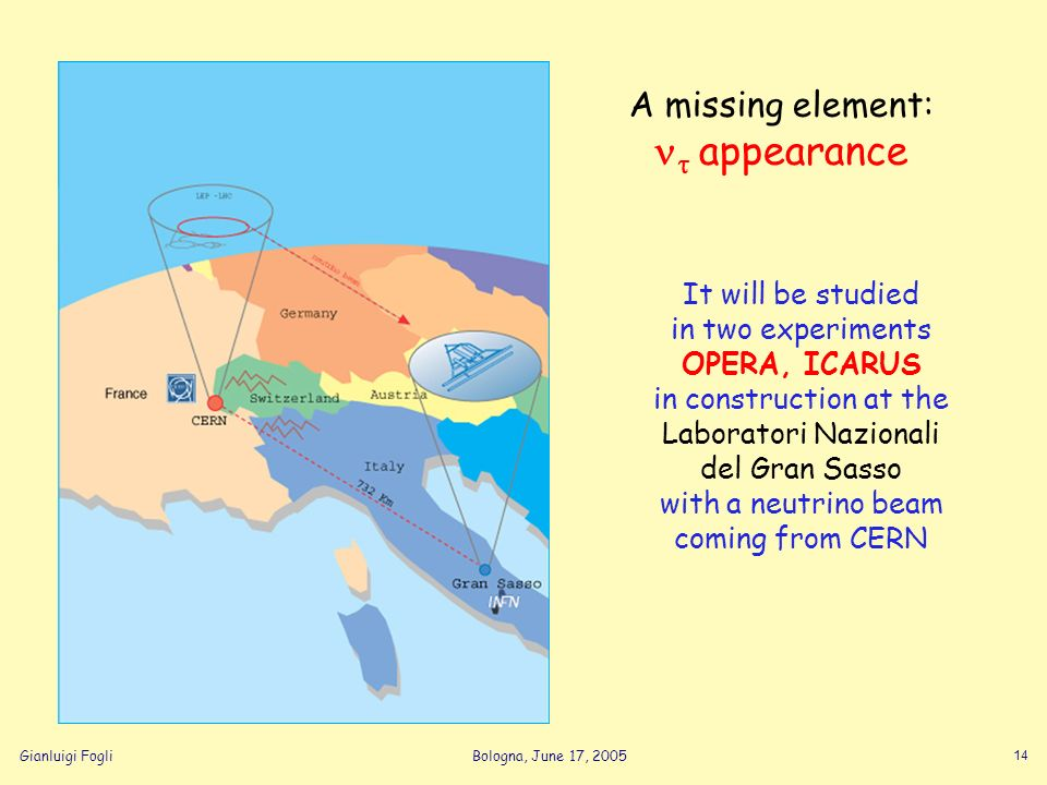Gianluigi FogliBologna, June 17, 2005 14 A missing element: appearance It will be studied in two experiments OPERA, ICARUS in construction at the Labo