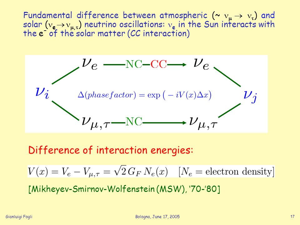 Gianluigi FogliBologna, June 17, 2005 17 Difference of interaction energies: [Mikheyev-Smirnov-Wolfenstein (MSW), 70-80] Fundamental difference betwee