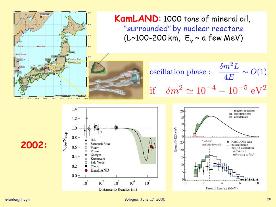 Gianluigi FogliBologna, June 17, 2005 20 KamLAND: 1000 tons of mineral oil, surrounded by nuclear reactors (L~100-200 km, E ~ a few MeV) 2002: