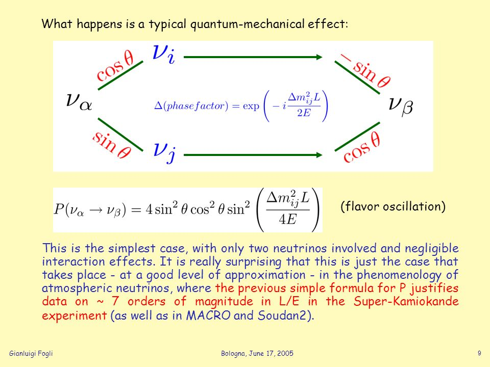 Gianluigi FogliBologna, June 17, 2005 9 What happens is a typical quantum-mechanical effect: This is the simplest case, with only two neutrinos involv