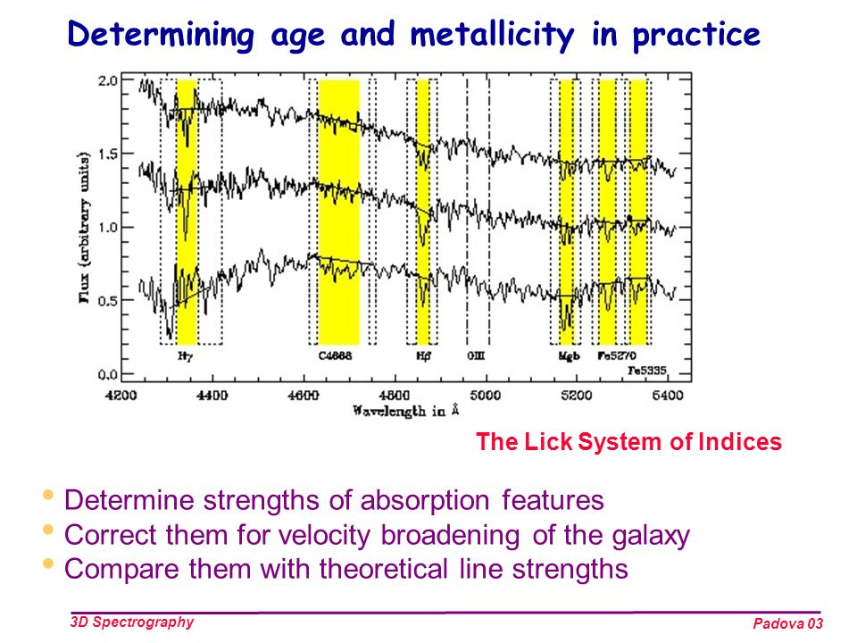 Padova 03 3D Spectrography The Lick System of Indices Determining age and metallicity in practice Determine strengths of absorption features Correct them for velocity broadening of the galaxy Compare them with theoretical line strengths