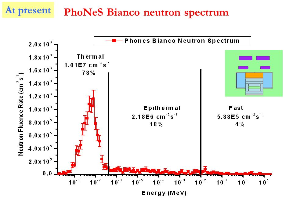 PhoNeS Bianco neutron spectrum At present