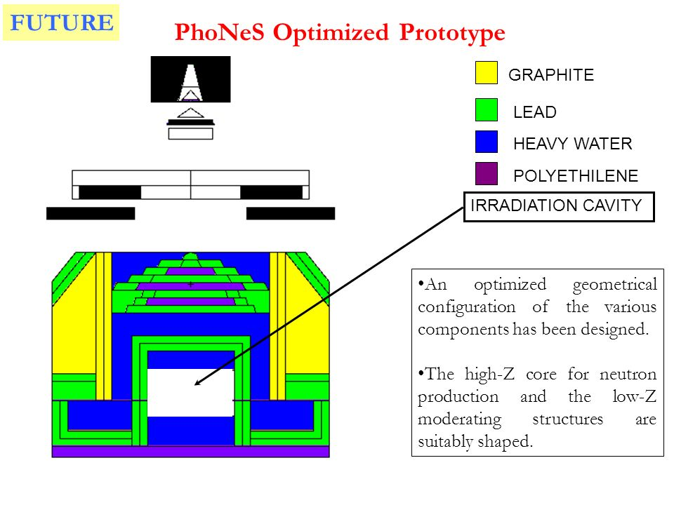 PhoNeS Optimized Prototype GRAPHITE LEAD HEAVY WATER POLYETHILENE IRRADIATION CAVITY An optimized geometrical configuration of the various components has been designed.
