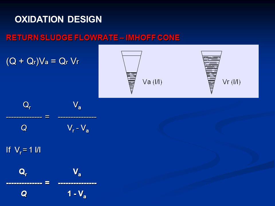 OXIDATION DESIGN RETURN SLUDGE FLOWRATE – IMHOFF CONE (Q + Q r )V a = Q r V r Q r V a Q r V a -------------- = --------------- Q V r - V a Q V r - V a