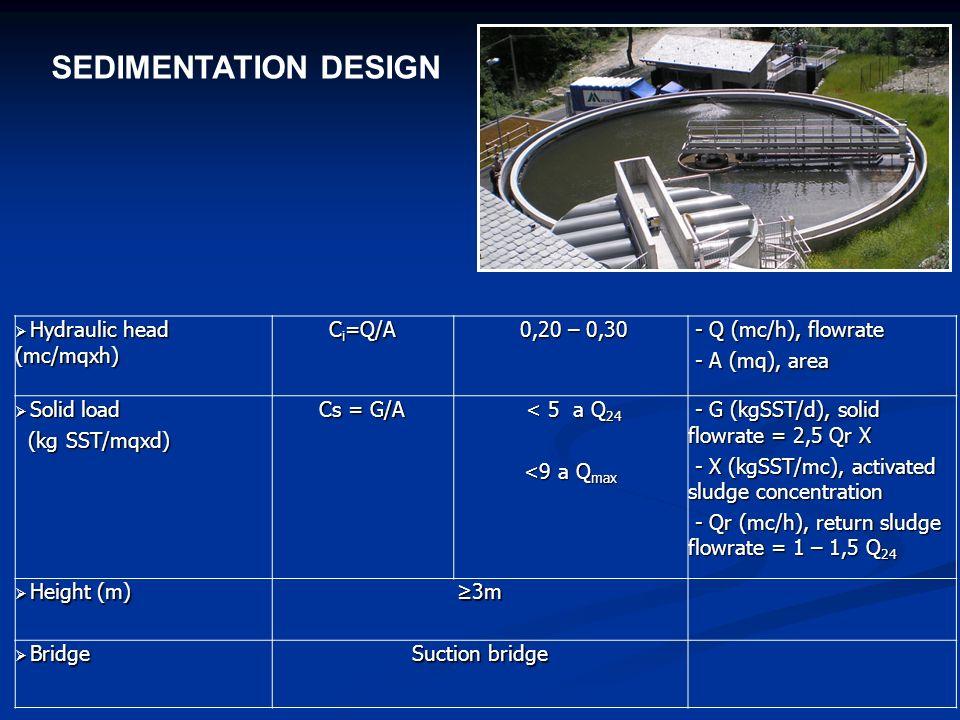 SEDIMENTATION DESIGN Hydraulic head (mc/mqxh) Hydraulic head (mc/mqxh) C i =Q/A 0,20 – 0,30 0,20 – 0,30 - Q (mc/h), flowrate - Q (mc/h), flowrate - A