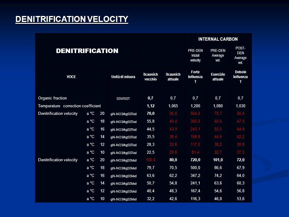 DENITRIFICATION VELOCITY DENITRIFICATION INTERNAL CARBON PRE-DEN Inizial velocity PRE-DEN Average vel. POST- DEN Average vel. VOCEUnità di misura Scau
