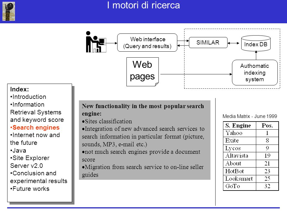 I motori di ricerca Web interface (Query and results) Index DB Authomatic indexing system SIMILAR Web pages New functionality in the most popular search engine: Sites classification Integration of new advanced search services to search information in particular format (picture, sounds, MP3, e-mail etc.) not much search engines provide a document score Migration from search service to on-line seller guides Media Matrix - June 1999 Index: Introduction Information Retrieval Systems and keyword score Search engines Internet now and the future Java Site Explorer Server v2.0 Conclusion and experimental results Future works Index: Introduction Information Retrieval Systems and keyword score Search engines Internet now and the future Java Site Explorer Server v2.0 Conclusion and experimental results Future works