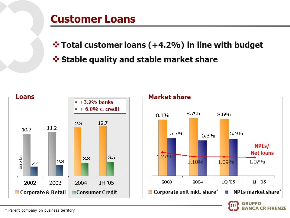 10 Customer Loans v Total customer loans (+4.2%) in line with budget v Stable quality and stable market share NPLs/ Net loans Corporate unit mkt.