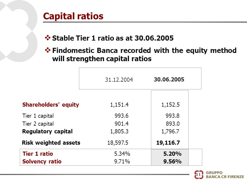 11 Capital ratios v Stable Tier 1 ratio as at 30.06.2005 v Findomestic Banca recorded with the equity method will strengthen capital ratios 31.12.2004 30.06.2005 Shareholders equity1,151.4 Tier 1 capital993.6 Tier 2 capital901.4 Regulatory capital1,805.3 Risk weighted assets18,597.5 Tier 1 ratio5.34% Solvency ratio9.71% 1,152.5 993.8 893.0 1,796.7 19,116.7 5.20% 9.56%