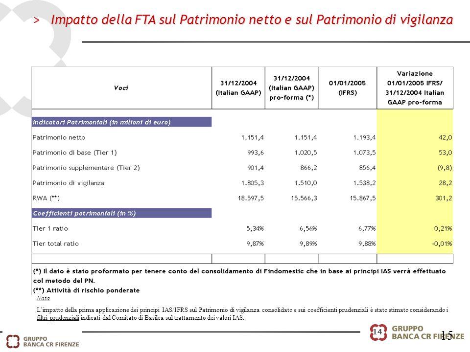 14 >Impatto della FTA sul Patrimonio netto e sul Patrimonio di vigilanza 15 Nota Limpatto della prima applicazione dei principi IAS/IFRS sul Patrimoni