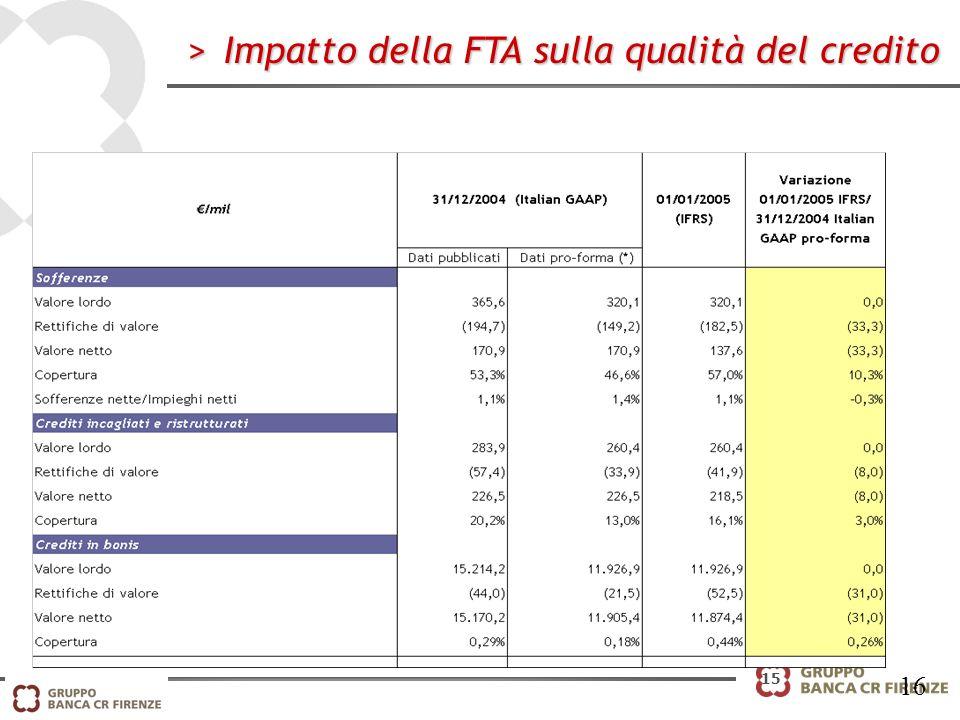 15 >Impatto della FTA sulla qualità del credito 16