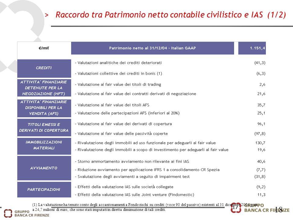 17 >Raccordo tra Patrimonio netto contabile civilistico e IAS (1/2) (1) La valutazione ha tenuto conto degli accantonamenti a Fondo rischi su crediti