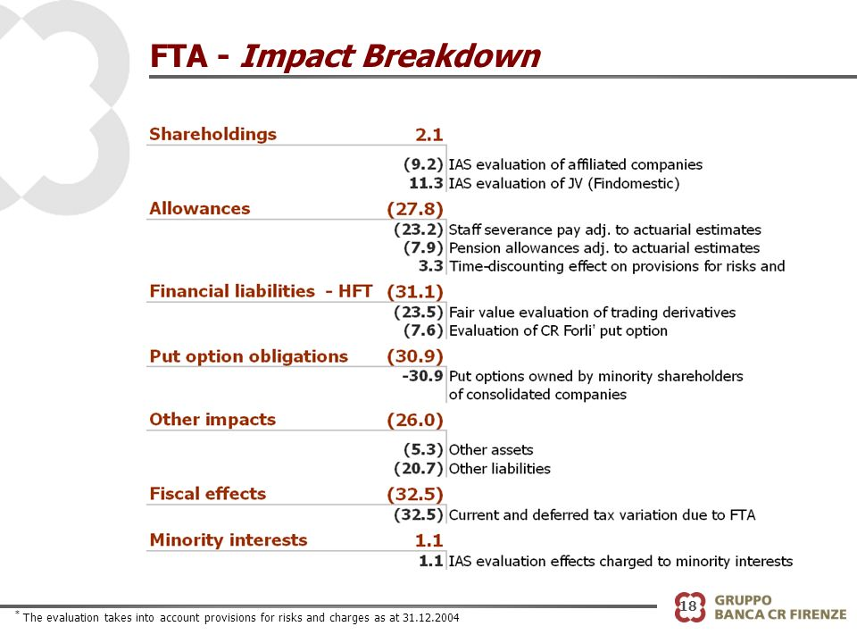 * The evaluation takes into account provisions for risks and charges as at 31.12.2004 FTA - Impact Breakdown