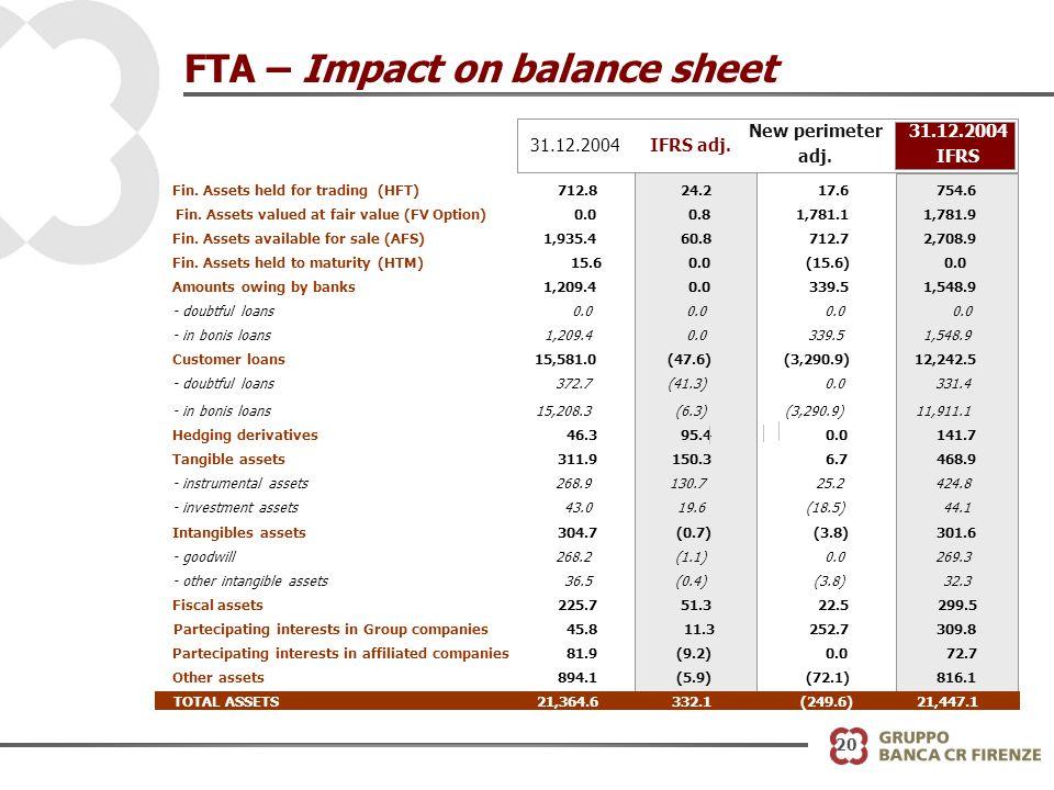 20 FTA – Impact on balance sheet