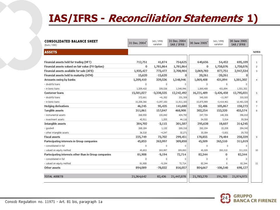 24 IAS/IFRS - Reconciliation Statements 1) Consob Regulation no. 11971 - Art. 81 bis, paragraph 1a